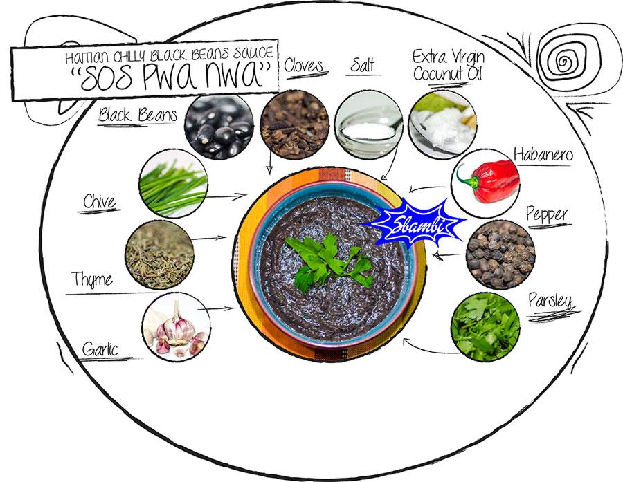 black-beans-sos-pwa-nwa